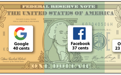 How is the advertising 'Digital Dollar' spent? – Global